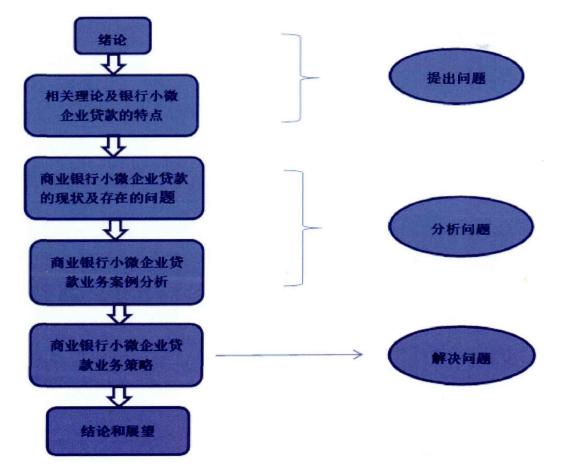 商业银行小微企业贷款业务MBA研究