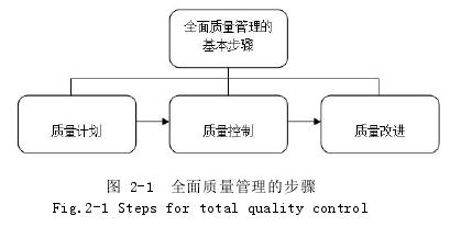 图2-1 全面质量管理的步骤