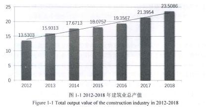 图1-1 2012-2018年建筑业总产值