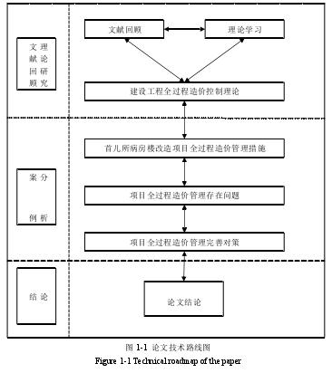 论文技术路线图