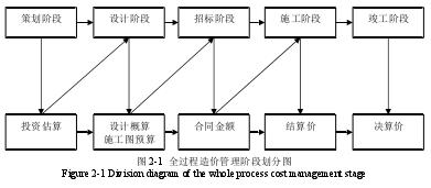 全过程造价管理阶段划分图