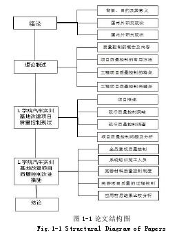 论文结构图