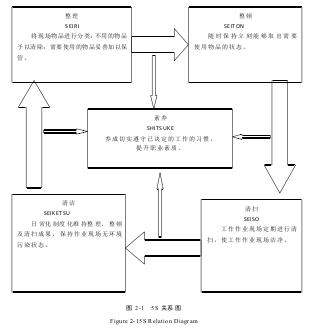 5S实况图