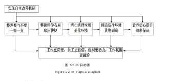 5S目的图