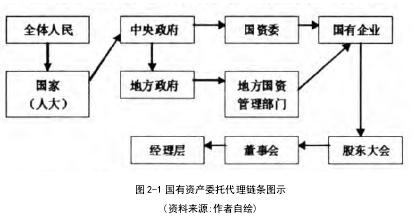 图2-1国有资产委托代理链条图示