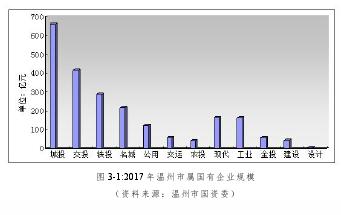 图3-1 2017年温州市国有企业规模