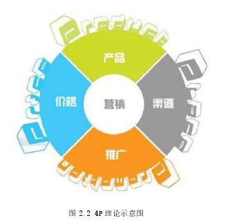 D公司精油产品营销策略优化研究