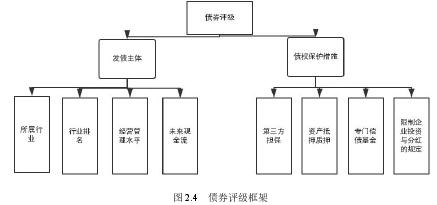 图 2.4 债券评级框架