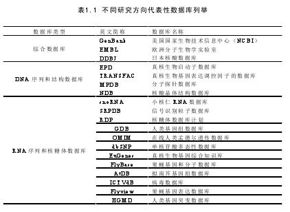 表1.1 不同研究方向代表性数据库列举