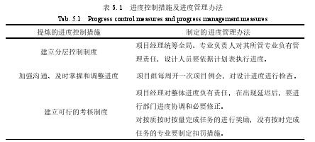 表 5.1进度控制措施及进度管理办法