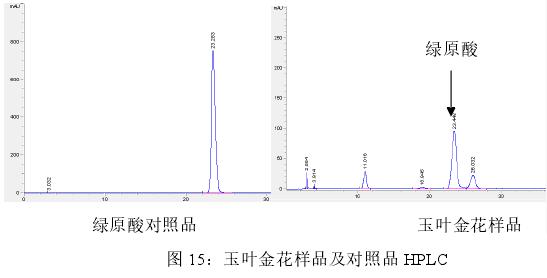 图 15:玉叶金花样品及对照品 HPLC