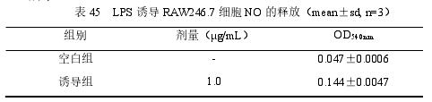 表 45 LPS 诱导 RAW246.7 细胞 NO 的释放(mean±sd, n=3)