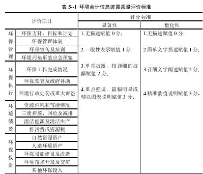 表 5--1环境会计信息披露质量评价标准