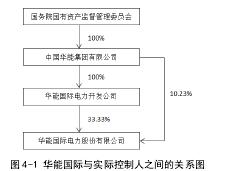 图 4-1 华能国际与实际控制人之间的关系图