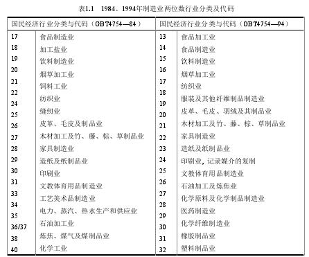 表1.1 1984、1994年制造业两位数行业分类及代码