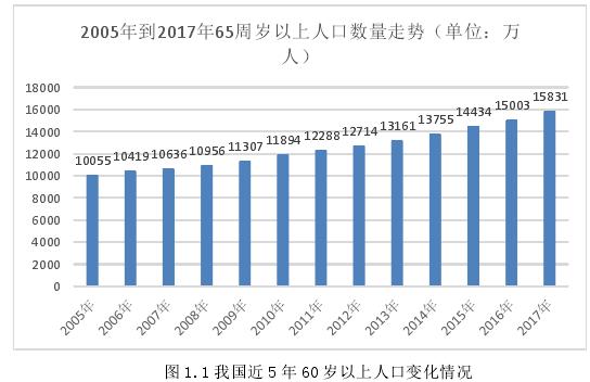 图 1.1 我国近 5 年 60 岁以上人口变化情况