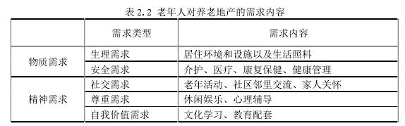 表 2.2 老年人对养老地产的需求内容