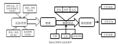 图 2-1 情绪劳动因果模型