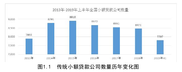 图1.1传统小额贷款公司数量历年变化图