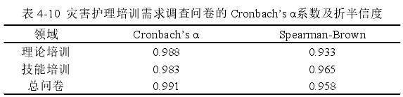 表 4-10 灾害护理培训需求调查问卷的 Cronbach's α系数及折半信度