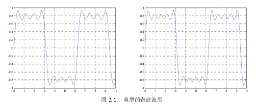 图 2.1典型的谐波波形