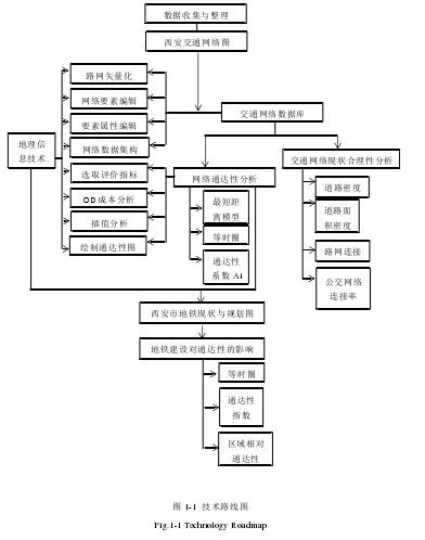 图 1-1技术路线图