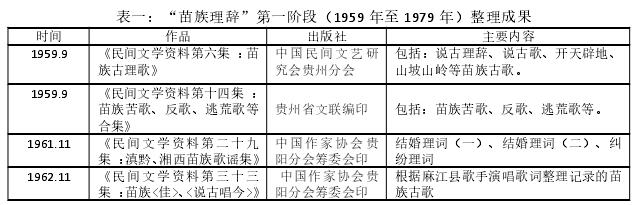 """表一:""""苗族理辞""""第一阶段(1959 年至 1979 年)整理成果"""