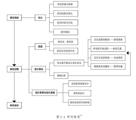 图 1-1 研究框架
