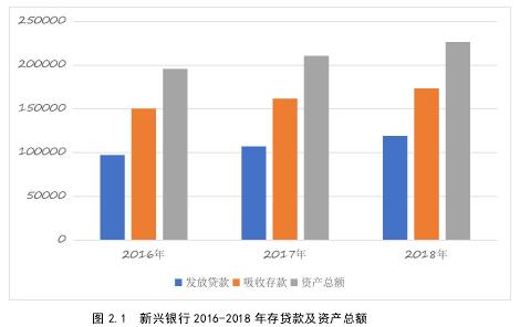 图 2.1 新兴银行 2016-2018 年存贷款及资产总额