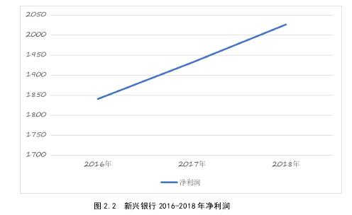 图 2.2 新兴银行 2016-2018 年净利润