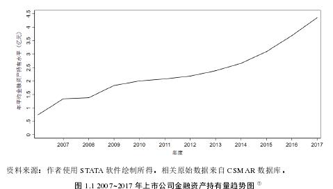 图 1.1 2007~2017 年上市公司金融资产持有量趋势图