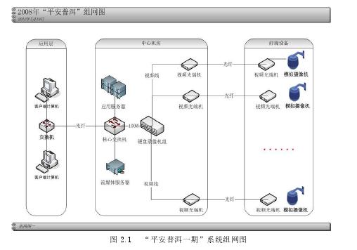 """图 2.1""""平安普洱一期""""系统组网图"""