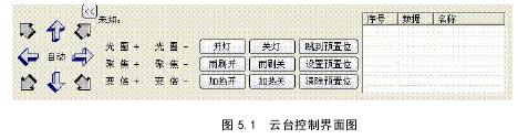 图 5.1云台控制界面图