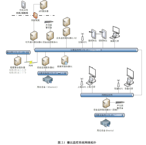 图 2.1播出监控系统网络拓扑
