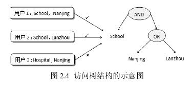 图 2.4访问树结构的示意图