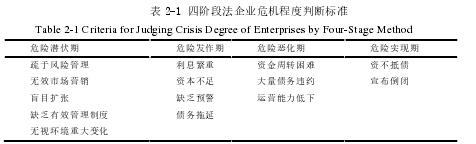 表 2-1 四阶段法企业危机程度判断标准