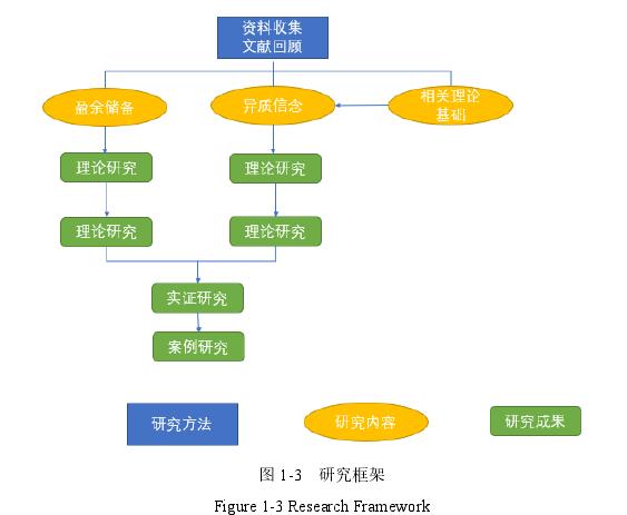 图 1-3研究框架