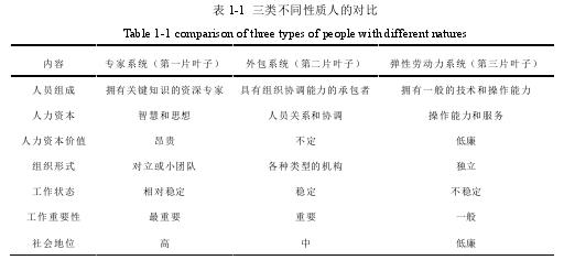 表 1-1三类不同性质人的对比