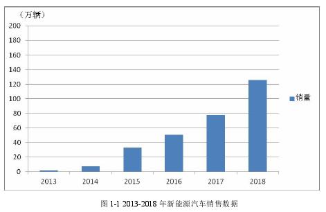 图 1-1 2013-2018 年新能源汽车销售数据