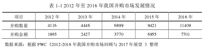 表 1-2 2013 至 2016 年 A 股上市公司商誉减值损失情况