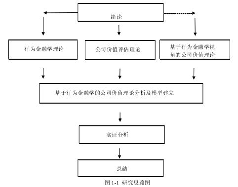图 1-1研究思路图