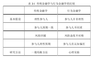 表 2-1传统金融学与行为金融学的比较
