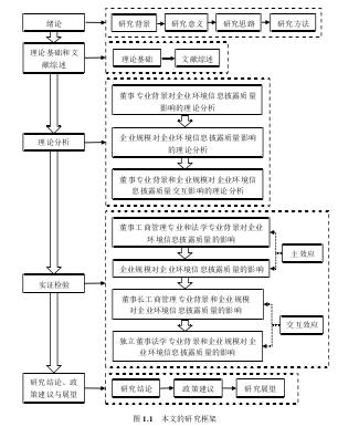 图 1.1 本文的研究框架