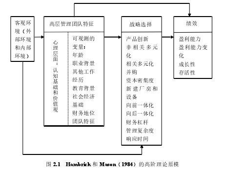 图 2.1 Hambrick 和 Mason(1984)的高阶理论原模