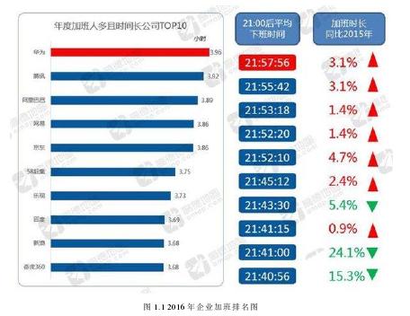 图 1.1 2016 年企业加班排名图
