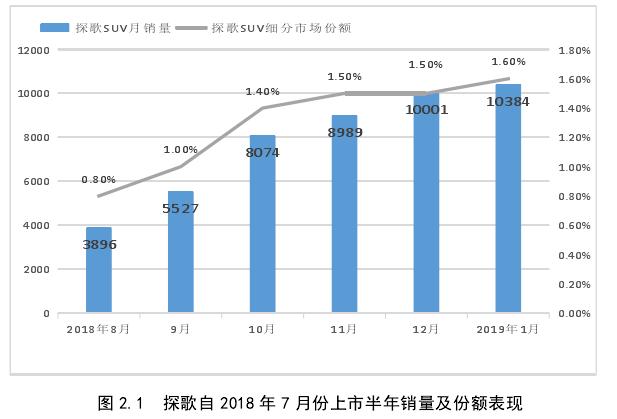 图 2.1探歌自 2018 年 7 月份上市半年销量及份额表现