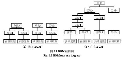 图 2.1 BOM 结构图