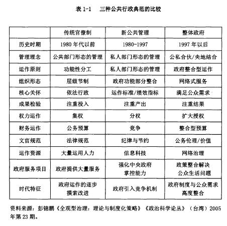 表1-1三种公共行政典范的比较