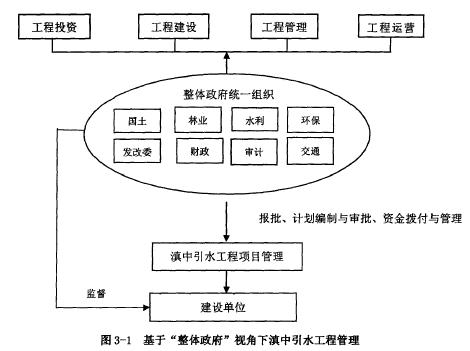 """图3-1基于""""整体政府""""视角下滇中引水工程管理"""