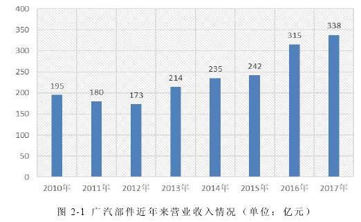 图 2-1 广汽部件近年来营业收入情况(单位:亿元)